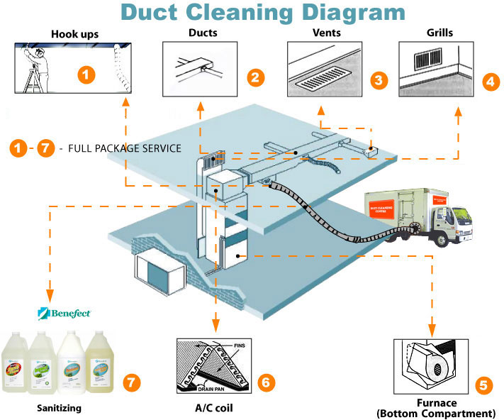 Duct cleaning centre air duct cleaning service - Hiring a home designer saves much money and time ...